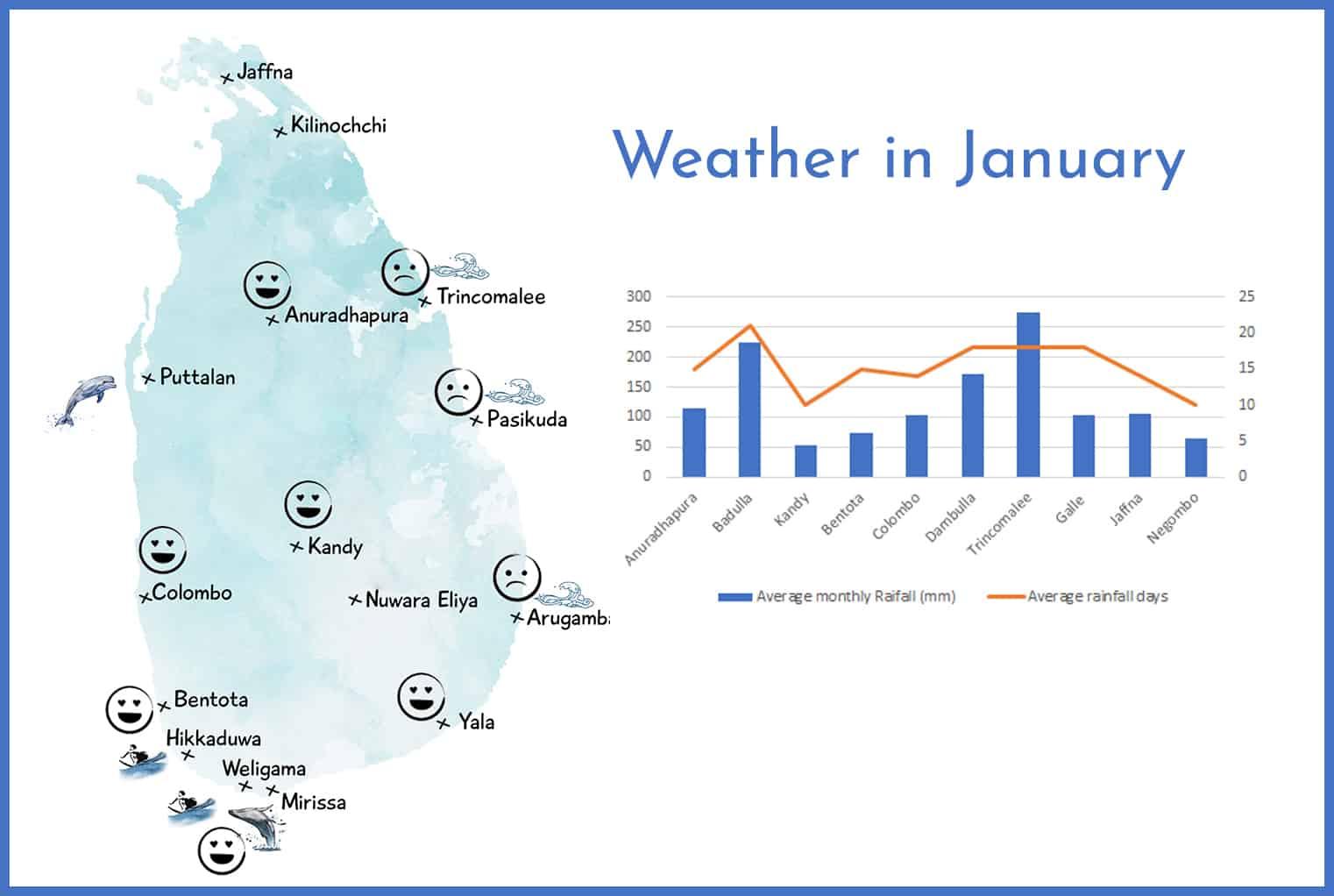 Weather in Sri Lanka in January