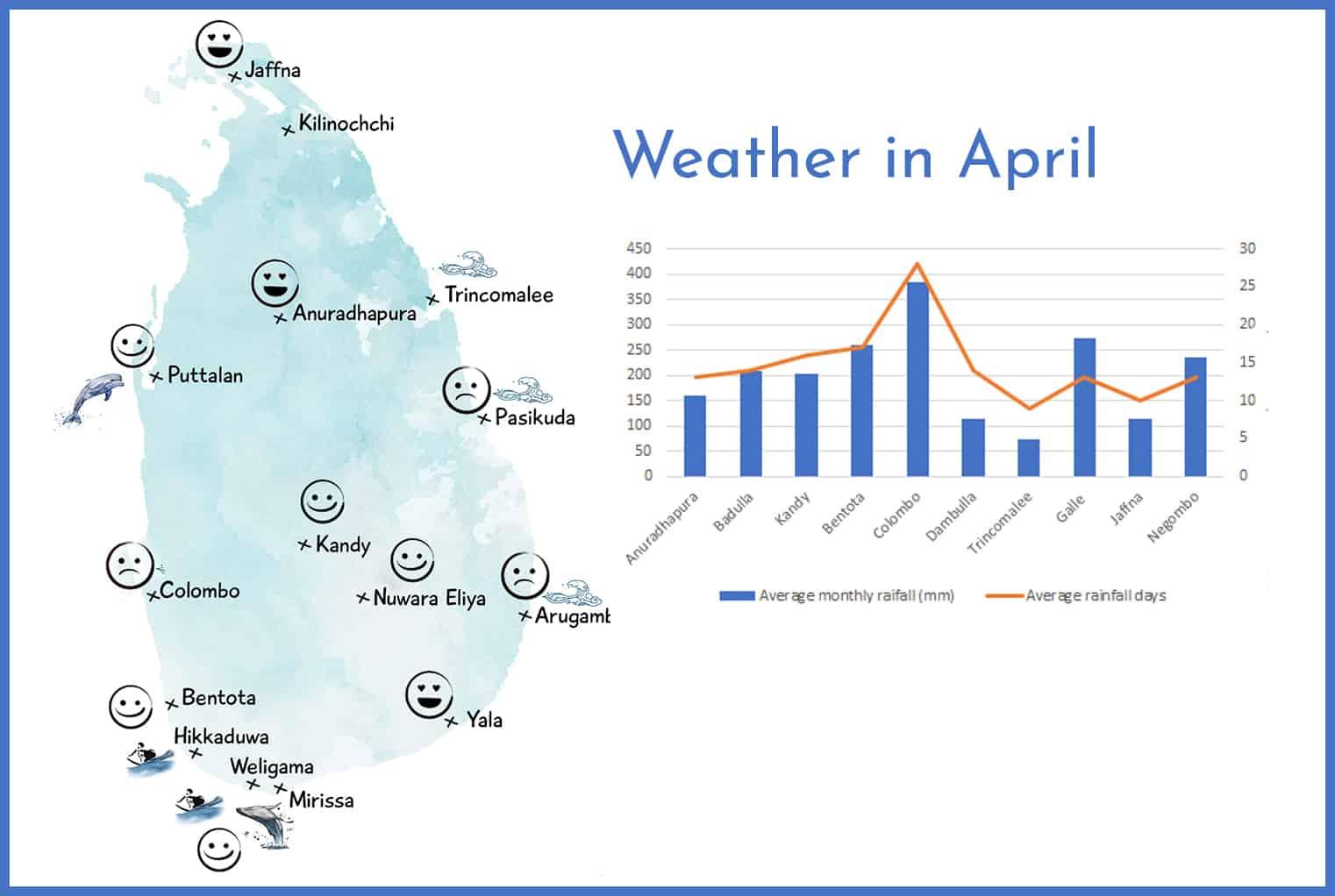 Weather in Sri Lanka in April