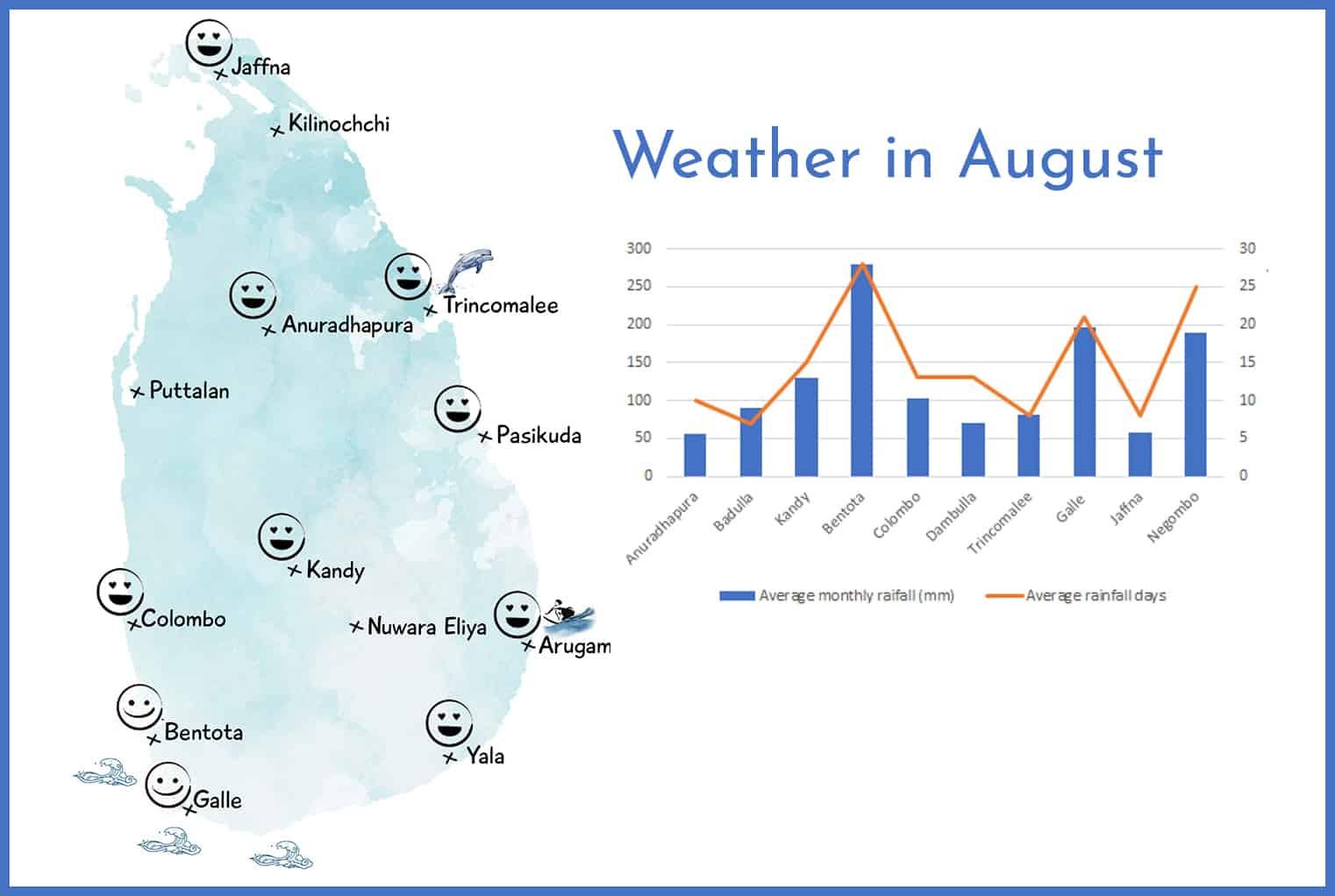 Weather in Sri Lanka in August
