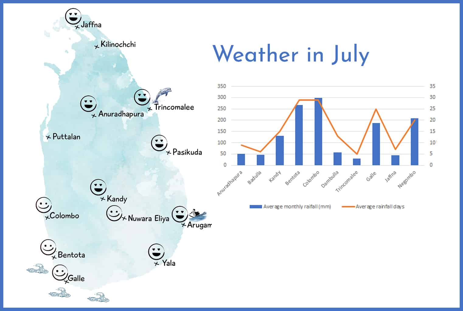 Weather in Sri Lanka in July