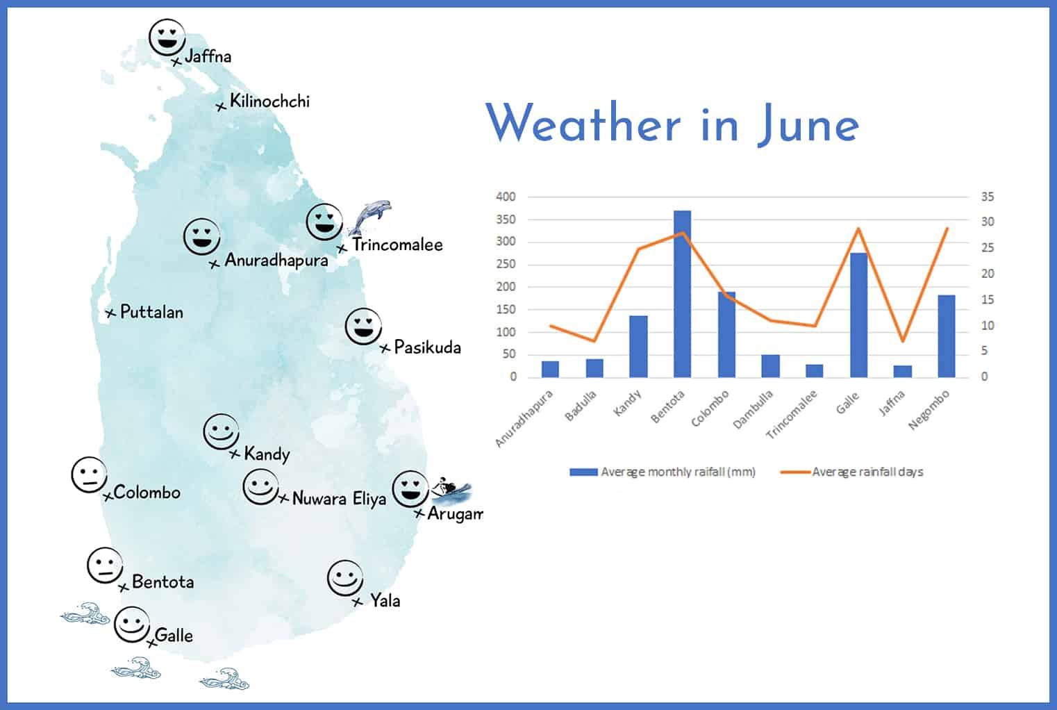 Weather in Sri Lanka in June