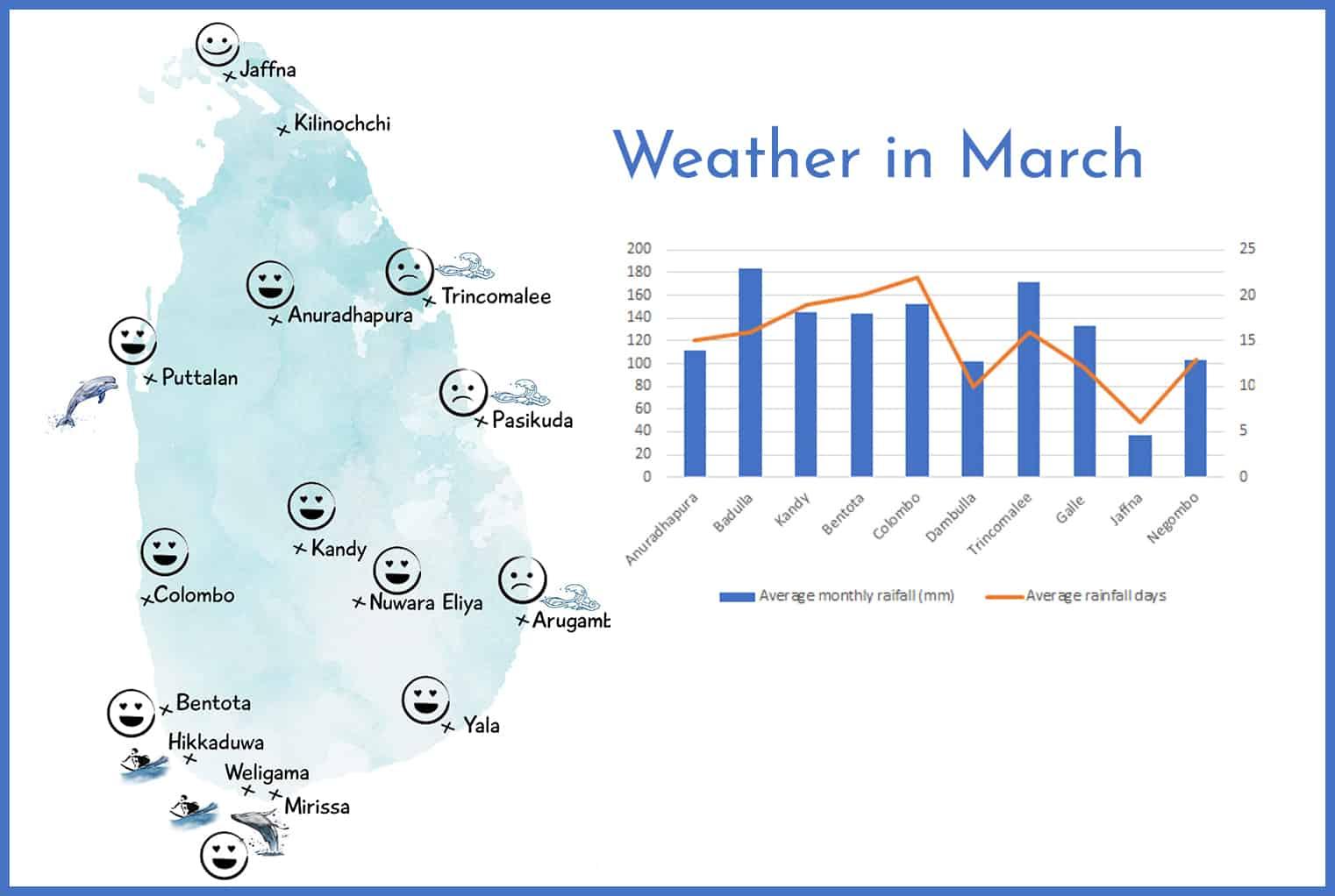 Weather in Sri Lanka in March