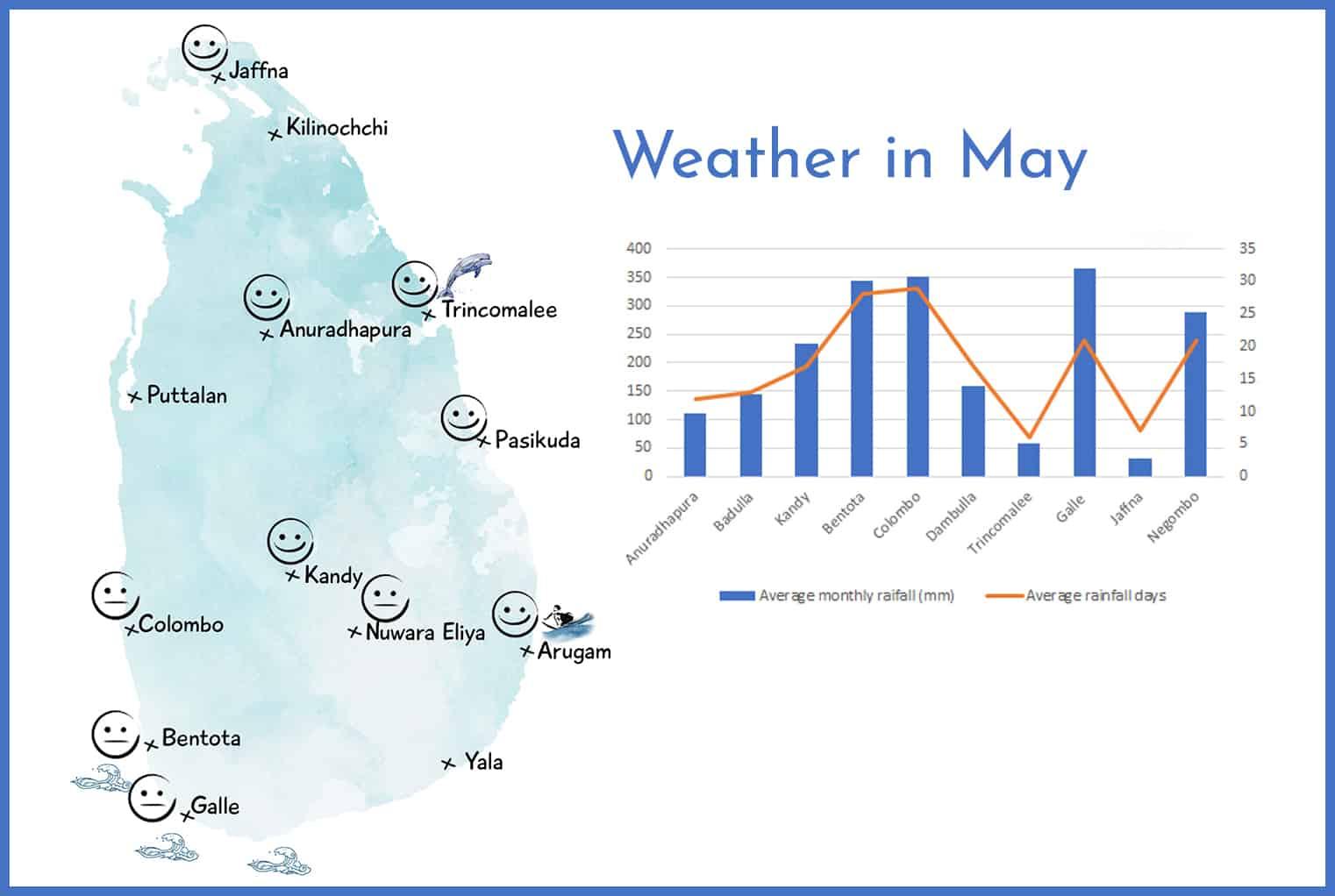 Weather in Sri Lanka in May