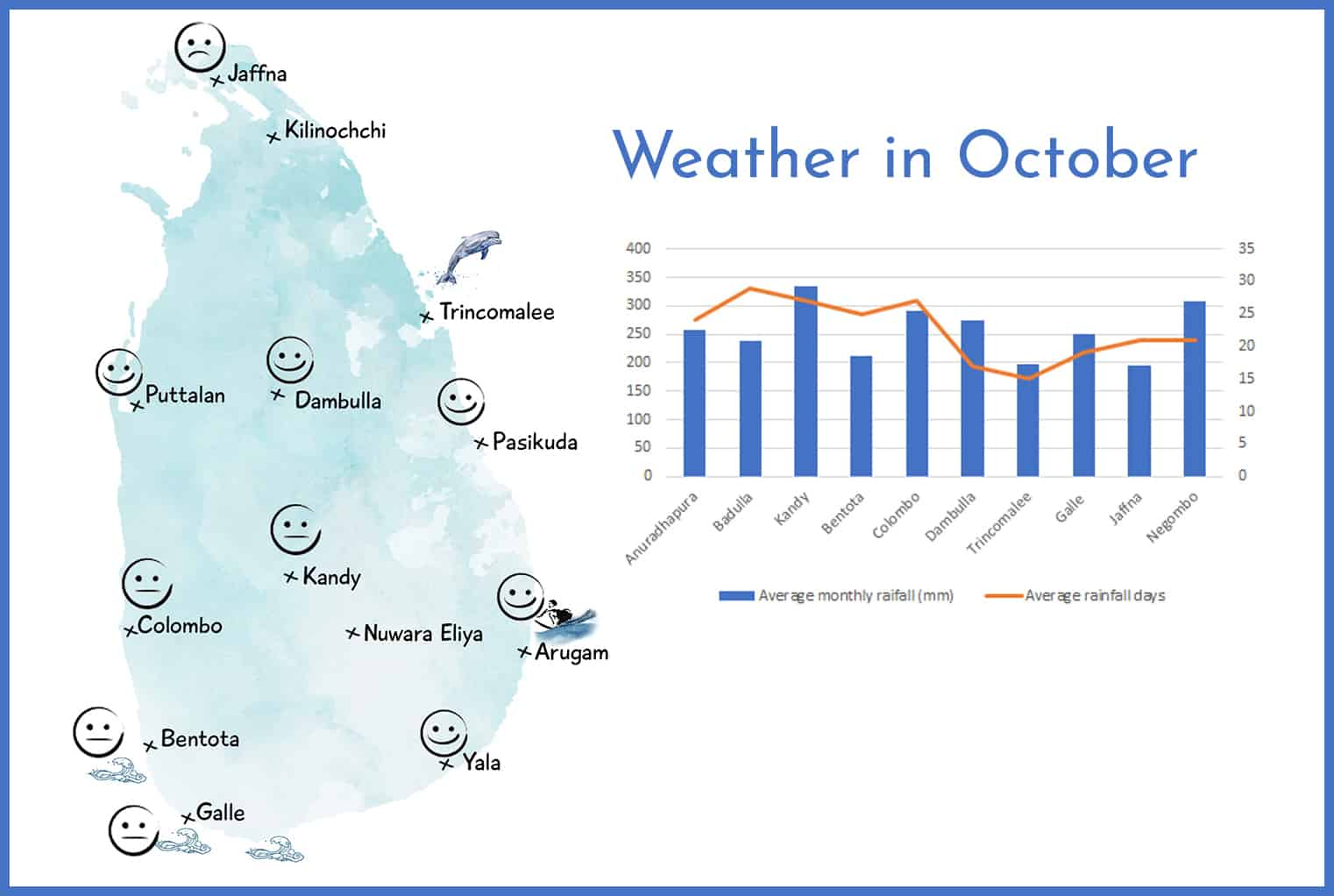 Weather in Sri Lanka in October