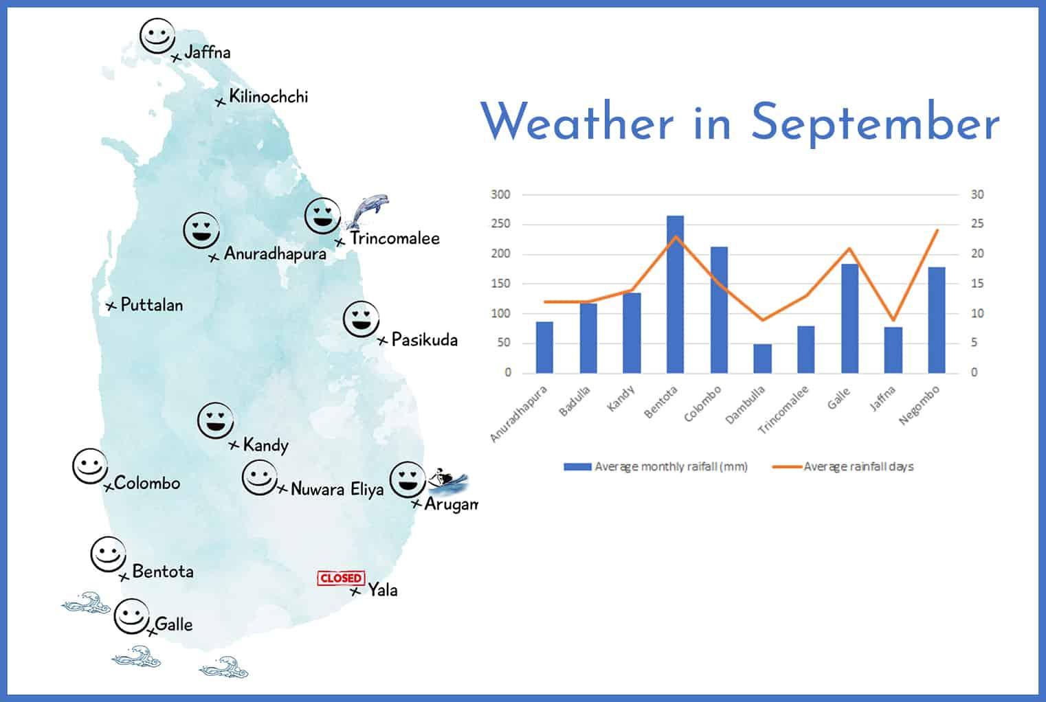 Weather in Sri Lanka in September